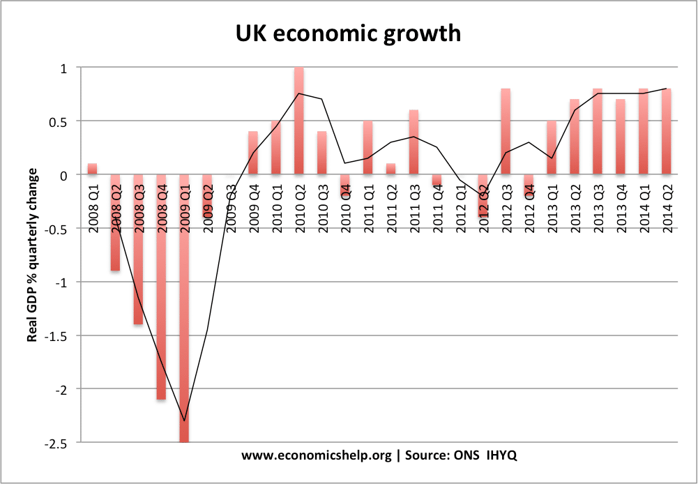 This shows the sharp fall in real GDP in the UK economy in 2008 and ...