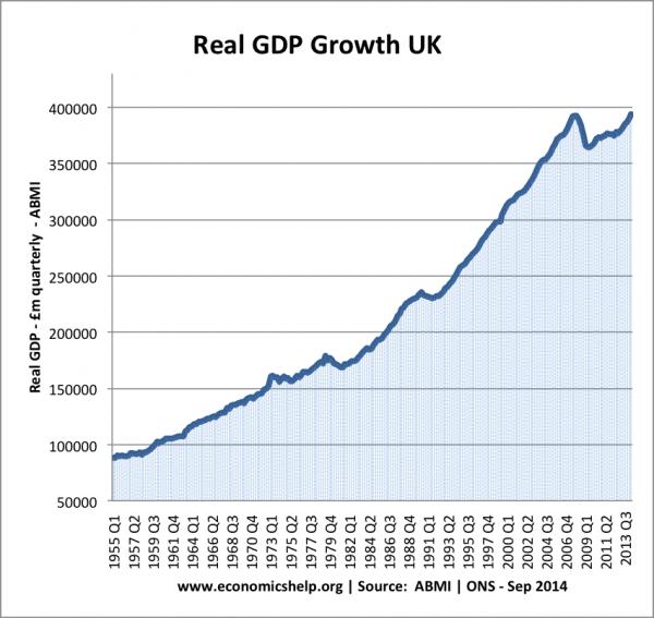 UK economy in 2014 | Economics Help
