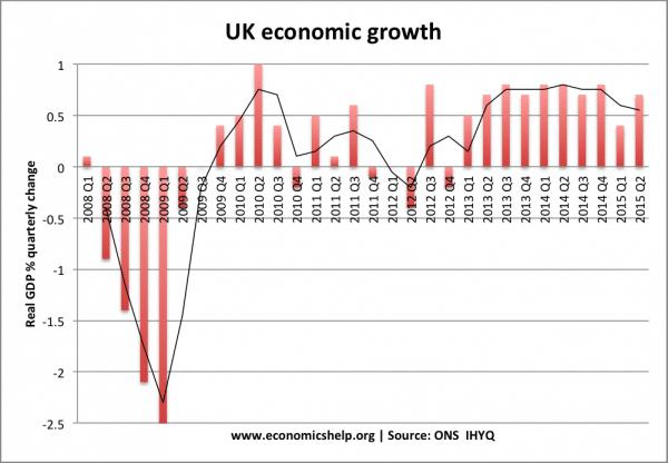 UK Economy 2016 | Economics Help